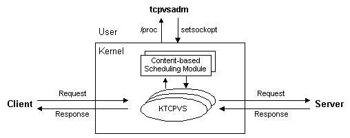 Ktcpvs_impl.jpg