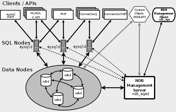 Mysql-cluster-components-1.png